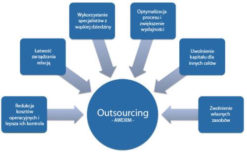 Outsourcing - korzyści